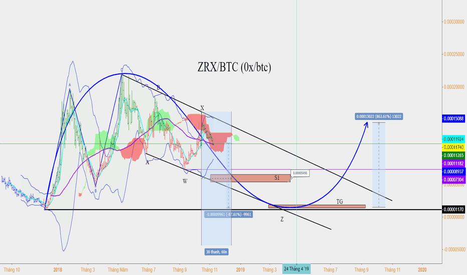ZRXBTC: zrx/btc (0x/btc) đang vào chu kỳ hiệu chỉnh