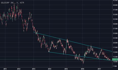 GO5: Barrick Gold Aktie