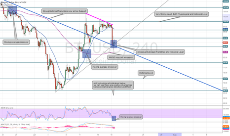 BTCUSD: Reasons that i'm still long on BTC