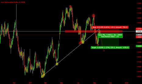 EURCAD: EUR/CAD PART 2 .