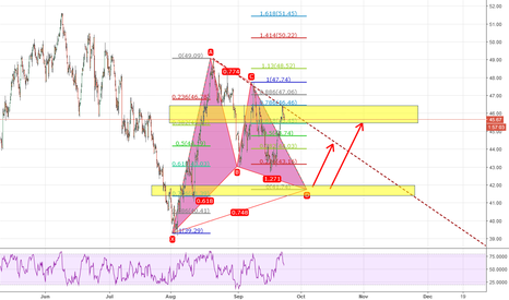 USOIL: OIL may retrace before go up again, wait for long
