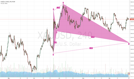 XAUUSD: first try seems like an awkard cyper :D