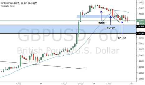 GBPUSD: GBPUSD : Journal my failed trade