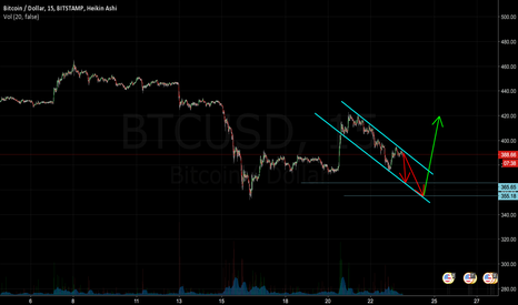 BTCUSD: I think we are looking at 365 or 355