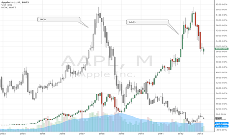 "AAPL: ""Apple's getting the Nokia treatment"""