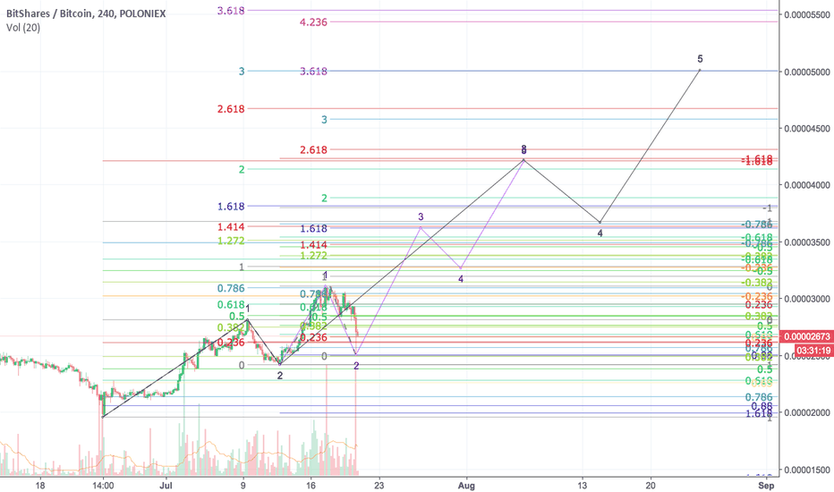 BTSBTC: Quick and dirty outline of waves