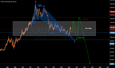 XAUUSD: Huge washing machine :)