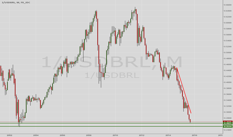 1/USDBRL: Brazilian Real on potential reversal?