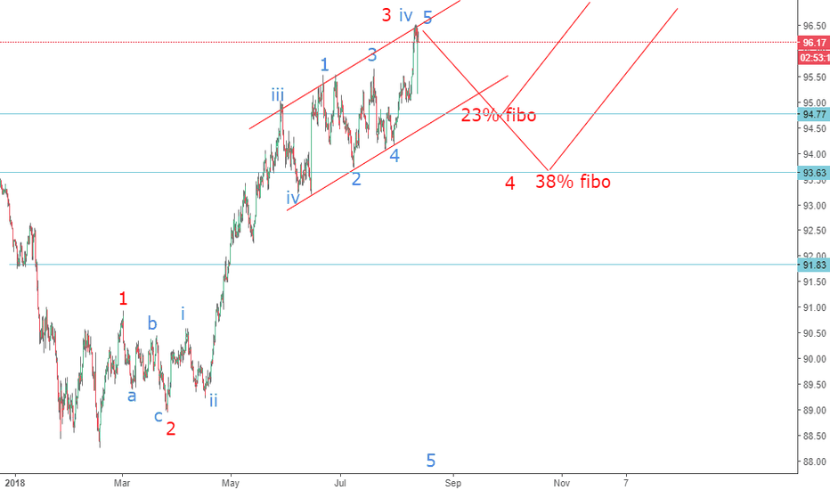 DXY: DXY has touched the ceiling of channel and expect downward
