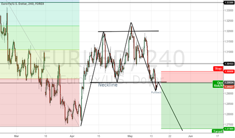 EURUSD: Possible Double Top on 1D TF