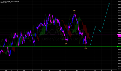 USDCAD: New Trend.