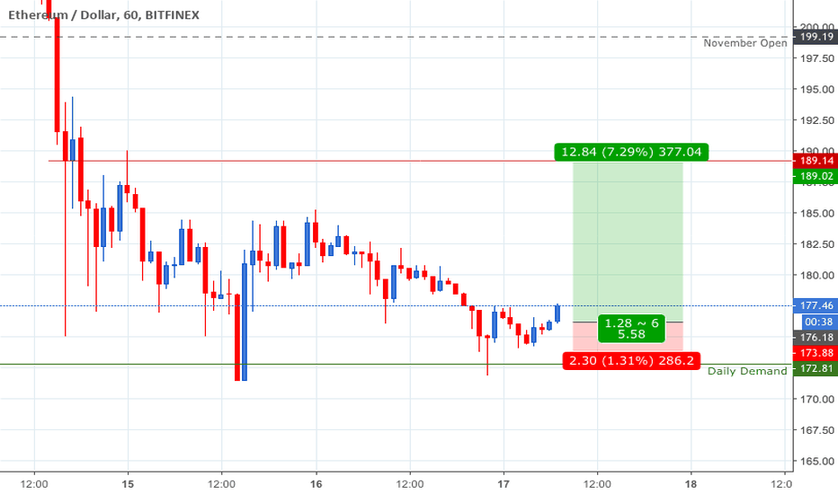 ETHUSD: ETH....UP before Down