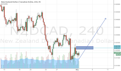 NZDCAD: NZD-CAD GO LONG