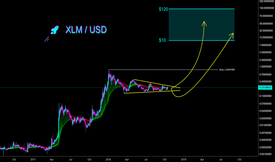 XLMUSD: STELLAR 12 MONTH PREDICTION MIN $10 MAX $120 - CryptoManiac101