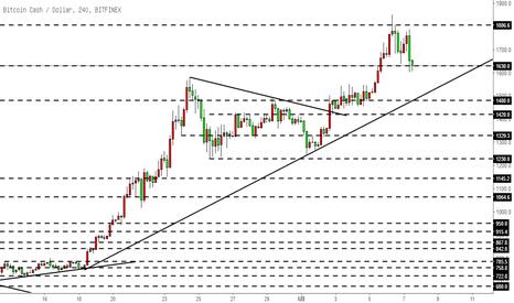 BCHUSD: 比特币现金BCH-关注趋势线回调位置1480-1500