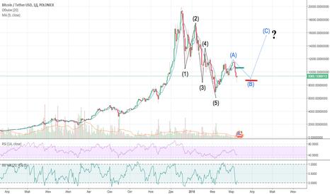 BTCUSDT: Bitcoin - сейчас!