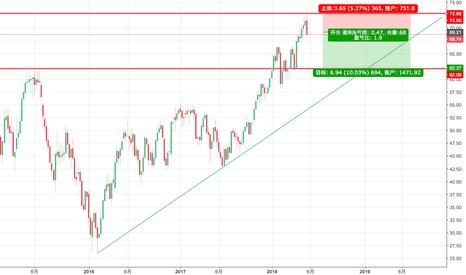 CL1!: 伊朗和委内瑞拉一旦转而增产,油价上涨还能维持多久?