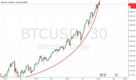 BTCUSD: BTC: Parabolic up on 86% buy trades