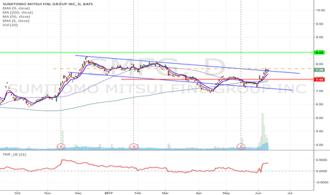 SMFG: SMFG - Bump & run formation  long from $7.83 to $8.43