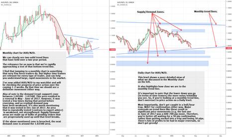 AUDNZD: AUD/NZD approaching major reversal point