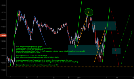 USDJPY: UJ H1 the week ahead