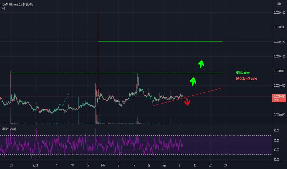 snm btc tradingview a legjobb számítógép bitcoin bányászathoz