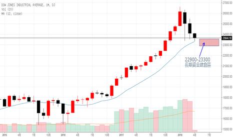 DJI: 美股大跌 反应过度 抄底时机浮现