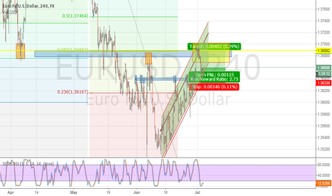 EURUSD: EUR/USD Channeling up to previous High, Resistance & Fib. level