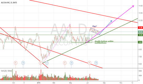AA: Chance to touch or even breakout strongest resistance (AA)