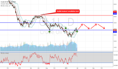 CL1!: Time to take another look at Oil (WTI)