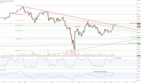 BTCUSD: Bitcoin is still bearish (4h)