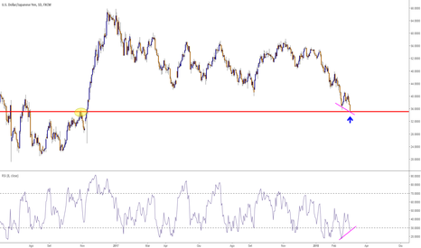 USDJPY: USD/JPY Segnali Long Daily