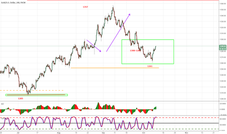 XAUUSD: GOLD 1261 WHERE TO NOW!!!