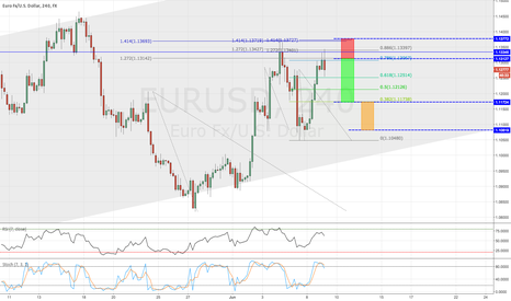 EURUSD: EURUSD / 4HR / STRUCTURE SHORT + (NEW VIDEO)