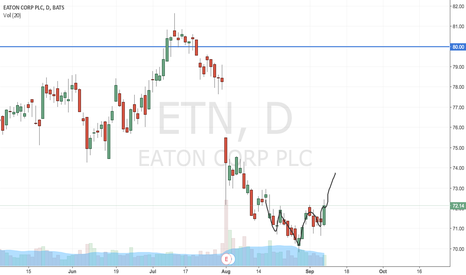 ETN: ETN - Inverted HnS