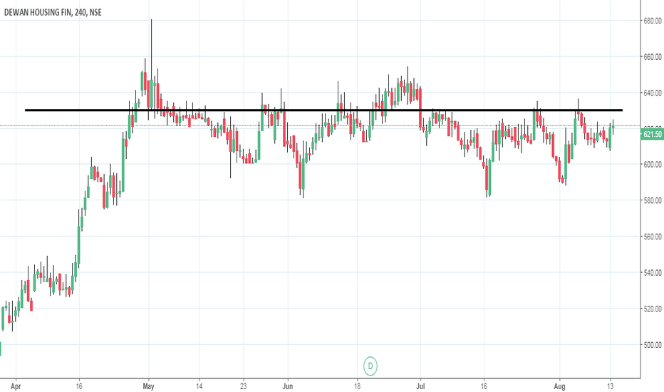 DHFL: DHFL long above 632