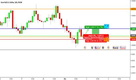 EURUSD: EUR/USD è il momento di entrare long!