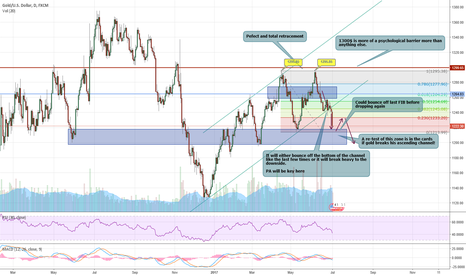 XAUUSD: XAUUSD : IT DID FALL DOWN! (UPDATE)