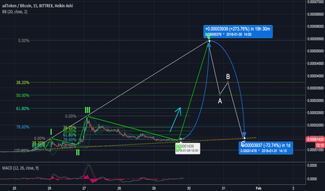 ADTBTC: [ADT] adToken About To Go For Its 5th Wave (250%+ gains)