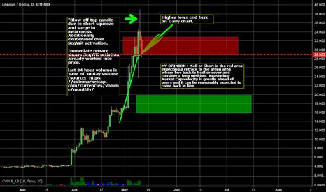 LTCUSD: Litecoin Sell / Sell Short recommendation