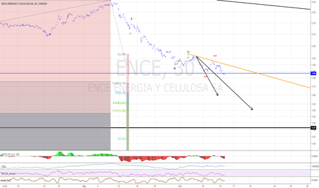 ENC: ENCE big rally to come up