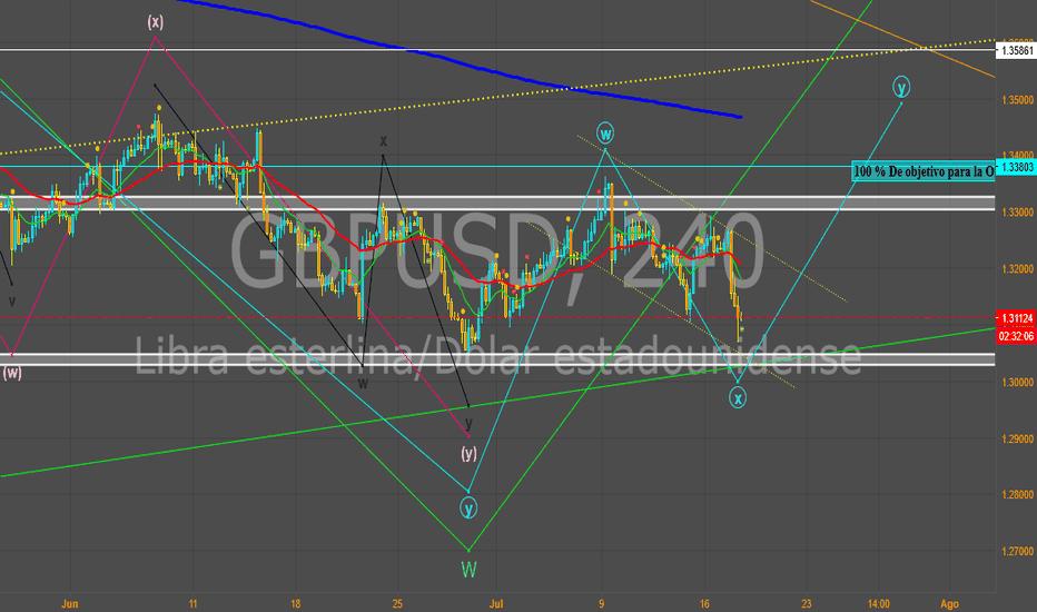GBPUSD: Venta para la GBP/USD, en 60 y 240 Mn.