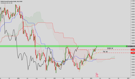 GBPCAD: GBPCAD possibile contro trend
