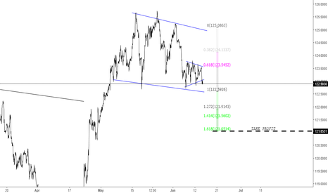 EURJPY: EUR KING IS HERE BETTER GET IN BEFORE IT DROPS