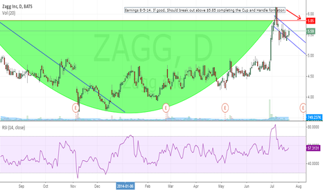 ZAGG: ZAGG Cup and Handle Formation into Earnings