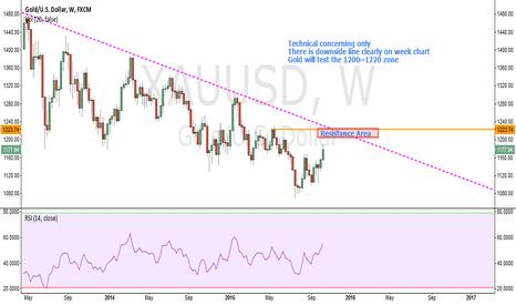 XAUUSD: XAUUSD.Gold will going to test 1200 zone