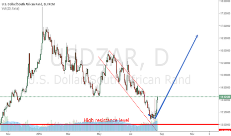 USDZAR: USDZAR prediction.