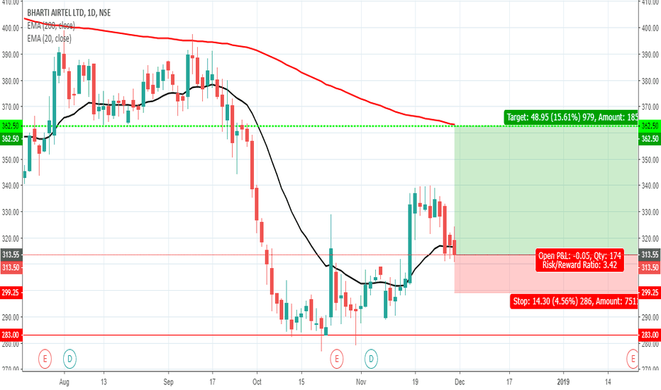 BHARTIARTL: BHARTIARTL showing strong bullish momentum
