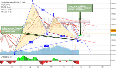 EURNZD: Bullish gartley setup in long term time frame.