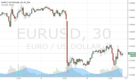 EURUSD: Eurusd Delta Phenomenon solution and expected near term movemnet